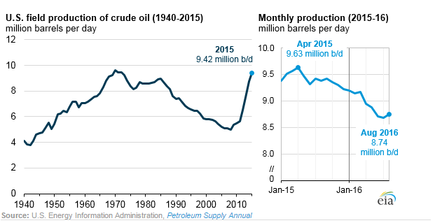 U.S. Crude Production in 2015 Topped 1972 Records