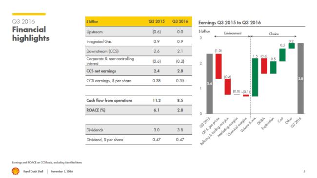 Royal Dutch Shell Q3'16 financial results