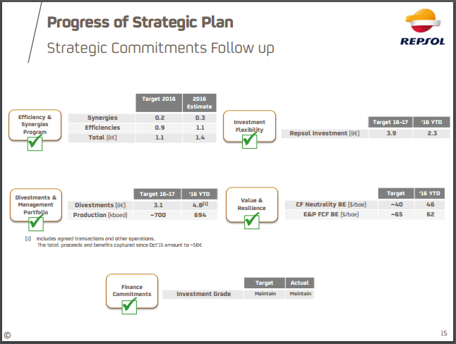 Repsol Ahead of Schedule on 2016-2020 Strategic Plan