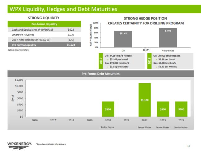 WPX liquidity, hedges adn debt maturities as of Q3'16