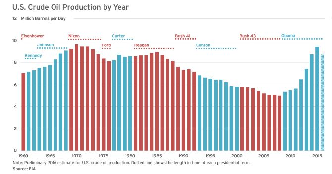 Oil Production by Presidential Term