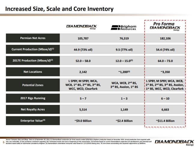 Diamondback inventory pro forma Brigham acquisition