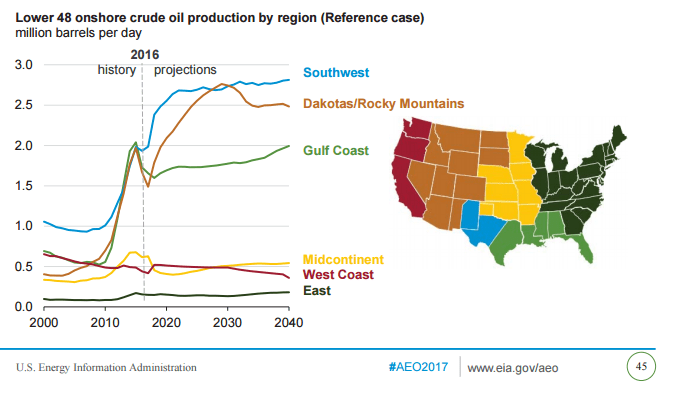 U.S. Petroleum Production and Exports Will Rise through 2040: EIA