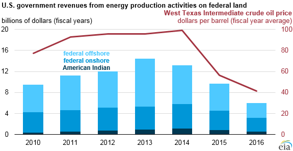 U.S. government revenues from energy production activities on federal land for FY2010 to FY2016