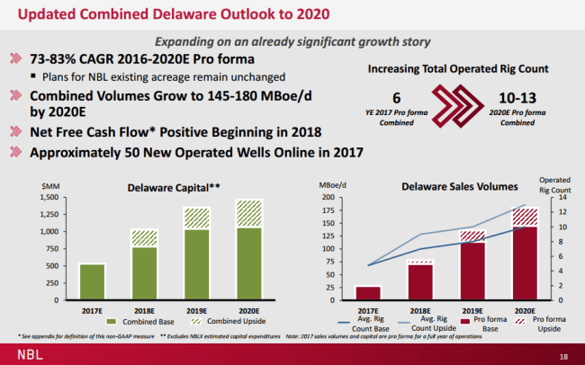Noble Energy and Clayton Williams combined Delaware outlook to 2020