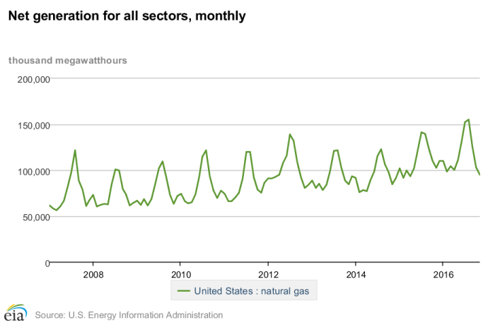 Net_generation_for_all_sectors_monthly