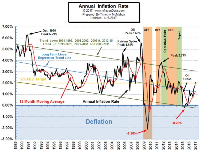 annual inflation rate 2