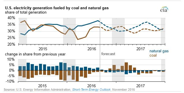 Does Coal or Gas Win in 2017?