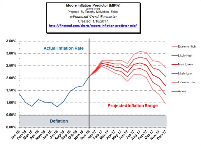 inflation predictor