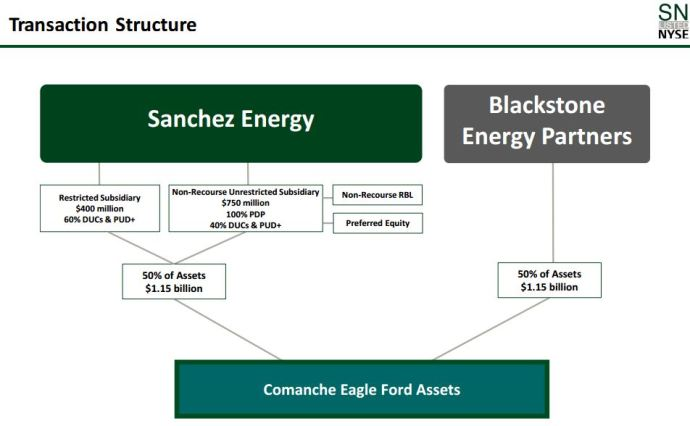 $2.3 Billion in Eagle Ford Assets Depart Anadarko for Sanchez Energy