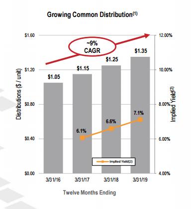 Black Stone Minerals distribution growth