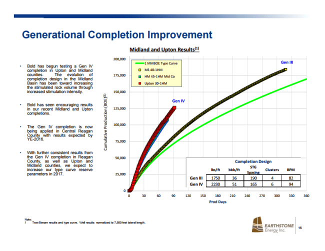 Generational completion improvements for wells on acquired Bold acreage