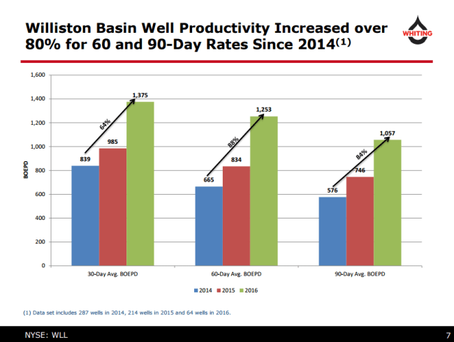 Whiting Petroleum Williston Basin well productivity increases