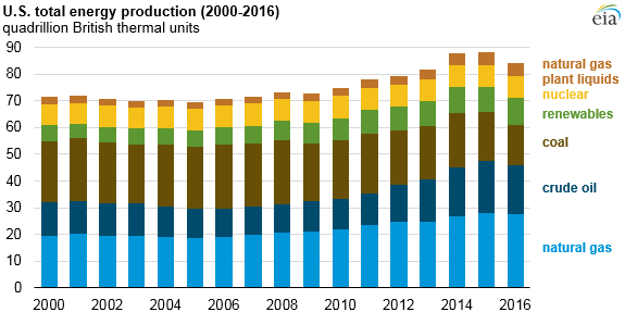 Slowing Demand For Coal Sees Total Energy Production Fall 4%: EIA