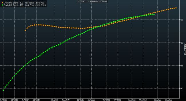 Flattening futures curves are making crude storage less attractive