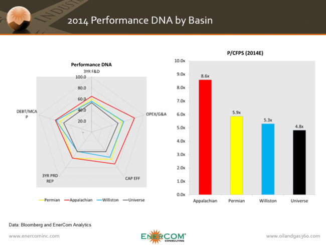 EnerCom Analytics Performance DNA by basin showing Appalachian Basin with the best valuations in 2014
