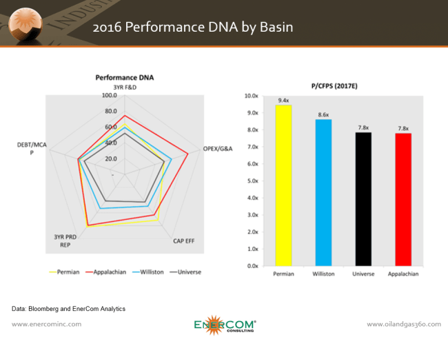 EnerCom Analytics Performance DNA showing stunted Appalachian valuations