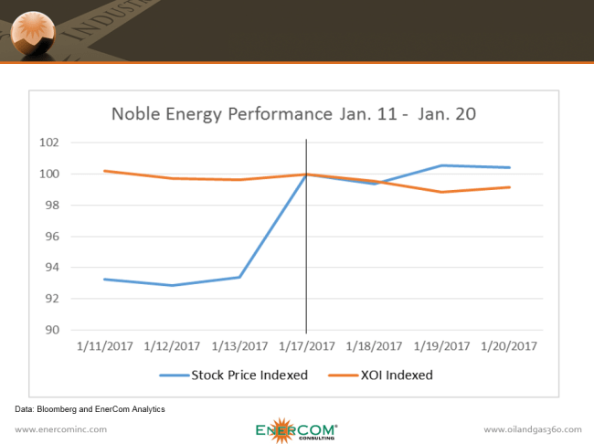 Noble Energy stock performance before and after its Delaware Basin acquisition