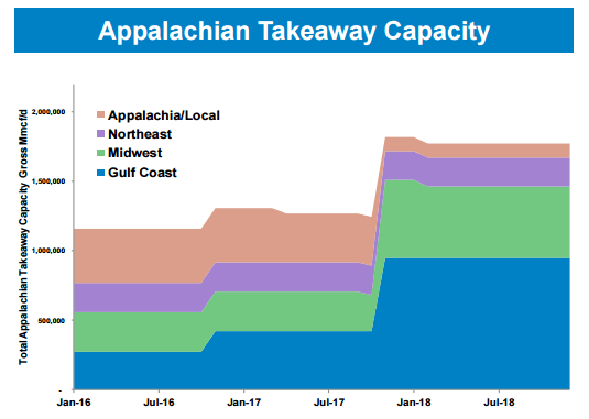 Range Resources Appalachian takeaway capacity