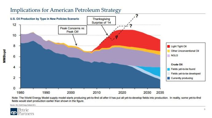 EnerCom Exclusive: Tom Petrie Discusses the Effects of Saudi Oil on the U.S. Oil and Natural Gas Sector