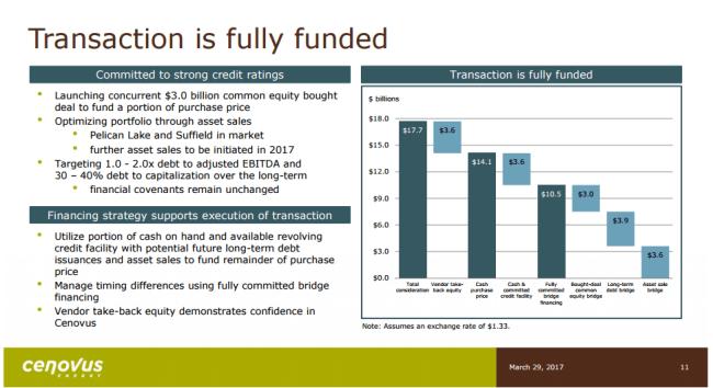 Cenovus Energy funding plan for COP oil sands acquisition