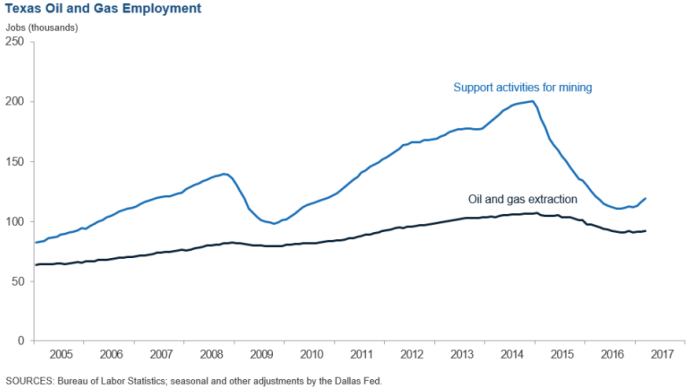 More Than Half of All U.S. Oil and Gas Jobs Are In Texas: Dallas Fed