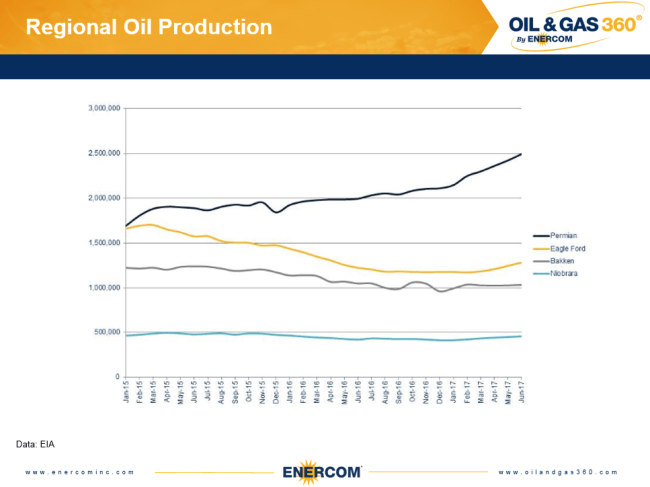 US crude oil production by basin