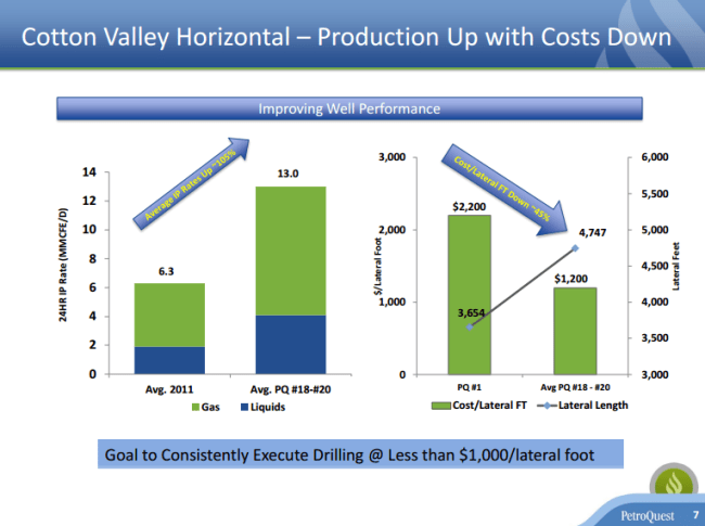 PetroQuest Cotton Valley horizontal well results and cost