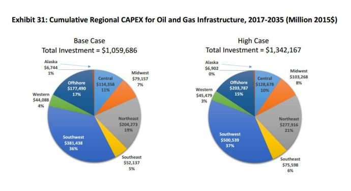 Oil & Gas Infrastructure Could Generate 1 Million U.S. Jobs, Bump GDP by Almost $2 Trillion