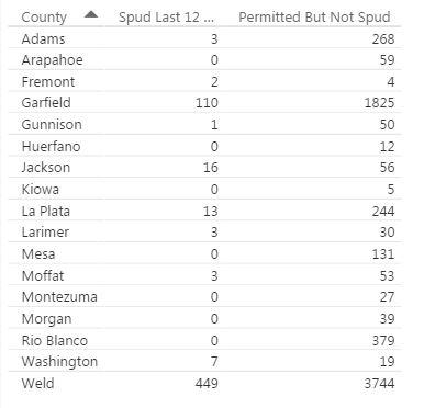 28 Colorado Mayors, County Commissioners Ask Gov. Hickenlooper to Override COGCC Vote on Martinez Case