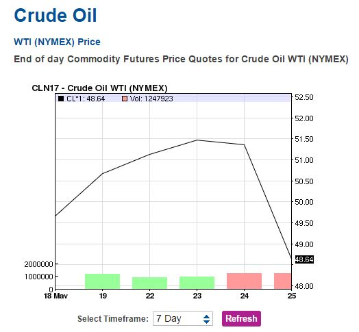 Back Under $49: with OPEC Cuts Baked in, Prices Fall as Markets Expects More