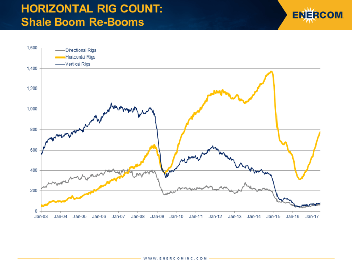Rigs Add 11, Rally Continues for 21st Week