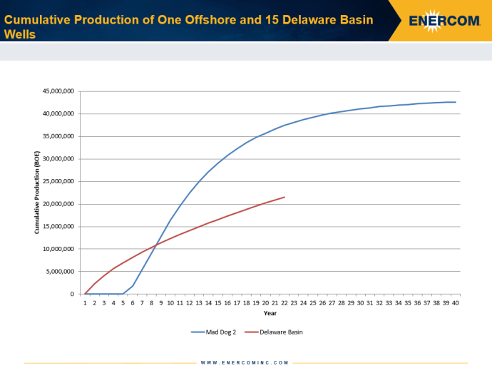 Cumulative production of one offshore well compared to 15 Delaware Basin shale wells