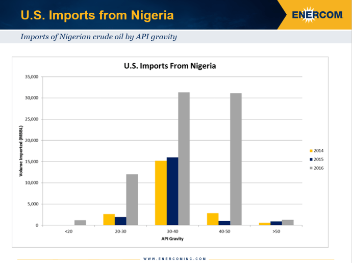 Nigeria crude oil imports to the US by API