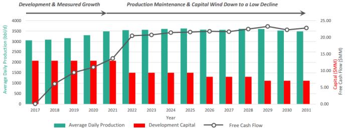 Granite Oil: Drilling Alberta Bakken, EOR to Shallow Declines