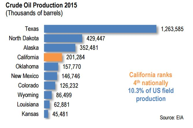 Petroleum Industry Contributes $148 Billion to California's Economy