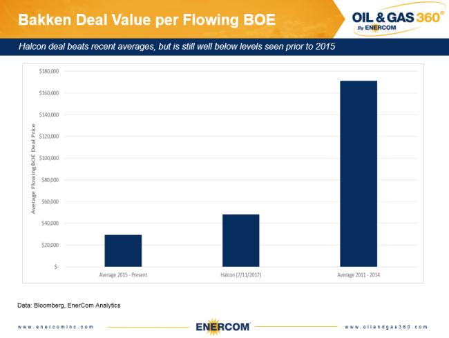 Bakken deal values 2011 to present compared to Halcon's sale