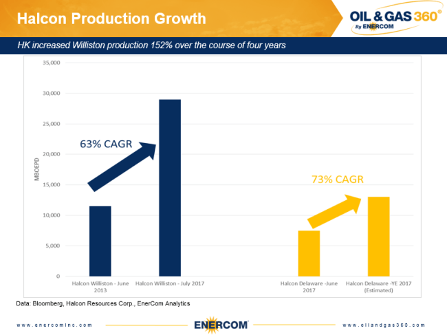Halcon Resources production growth in the Williston and Delaware Basins