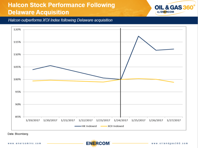 Halcon Resources stock performance three days prior and three days after its initial Permian acquisition