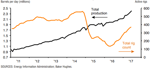 Jobs Count Stabilizes, Unemployment Drops when Permian Pumps Oil