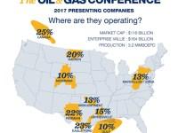 EnerCom Conference Presenters Represent $118 Billion Market Cap, 3.2 MMBOEPD Production