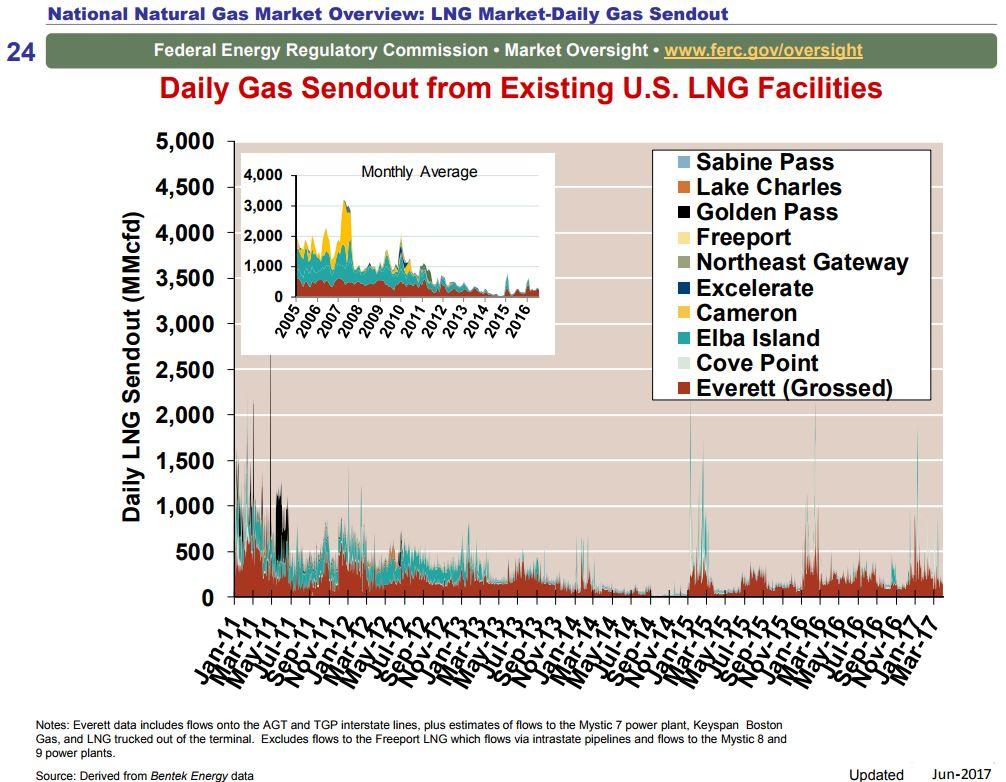 An lng horse race oil gas 360 an lng horse race biocorpaavc