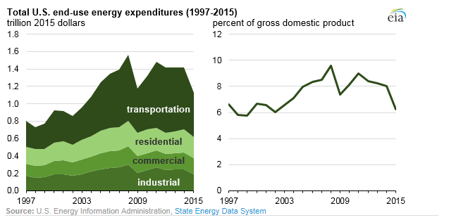U.S. Energy Expenditure Level Lowest Since 2004