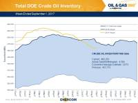 Weekly Oil Storage: Harvey Causes Build