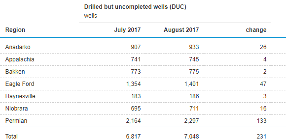 Effective Rig Count Ticks Down, Records First Decrease since Bottom of Downturn in 2016