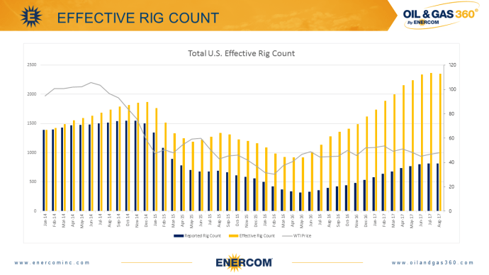 Effective Rig Count Ticks Down, First Decrease since Bottom of Downturn in 2016