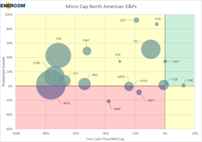 Should E&Ps Borrow to Grow or Stay Within Cash Flow? Here is Where 119 North American E&Ps Stand