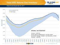 Weekly Gas Storage: Build Smaller than Expected