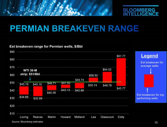 Permian Basin Breakeven Oil Prices Span $45 to $82 per Barrel