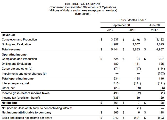 Halliburton Reports Q3 2017: 10% Sequential Revenue Growth